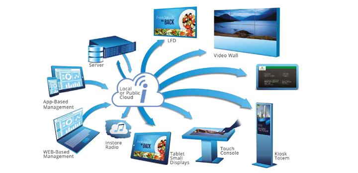 Christiansen Digital Signage-Lösungen - DS Cloud-Software - Produktinformation