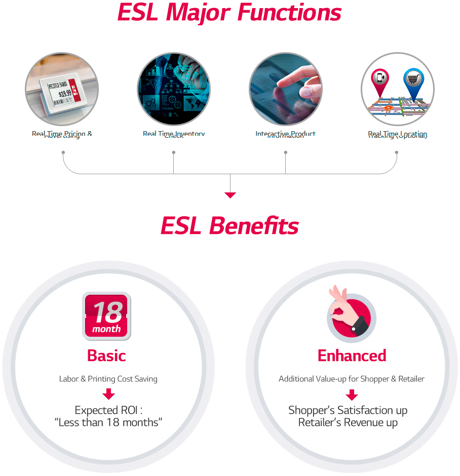 esl_benefit_major-functions